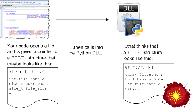 Awasu » Embedding Python: Compiling the Python interpreter